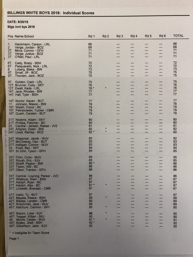 Boys Golf Scores